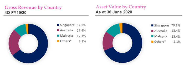Revenue and Asset Value by Country